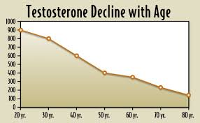 Testosterone Level Chart By Age Do You Know If Your Testosterone Levels Are Normal