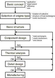 Heat Exchanger Flow Chart Design And Manufacturing English