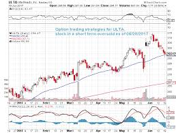 Ulta Point System Chart Option Trading Strategies For Stock Symbol Ulta Stock