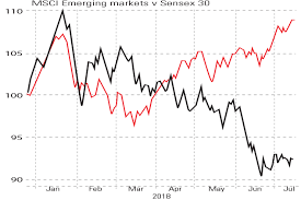 Emerging Markets Chart Chart Of The Week India Charges Ahead Of Emerging Markets