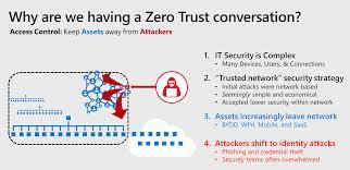Microsoft Corporate Strategy Zero Trust Strategy What Good Looks Like