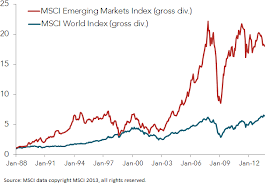 Emerging Markets Chart Riding The Emerging Markets Tiger Milwaukee Wisconsin
