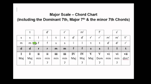 Major 7 Chords Guitar Chart V138 Chord Chart Major Scale Triads Dom 7 Major 7 Minor 7
