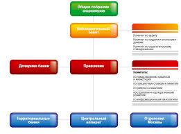 Анализ деятельности Сбербанка Российской Федерации отдел  Рис 1 Организационная структура Сбербанка