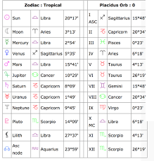 Alexandria Ocasio Cortez Birth Chart Aoc Just Shared Her Time Of Birth So We Know Her Rising
