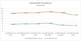 Fsis Organizational Chart Ncc Releases White Paper On Salmonella Performance Standards