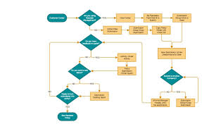 How To Flowchart Four Most Common Flowchart Types Part 3 Of 3