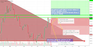 Interest Rates Effect On Btcusd From Current Timeframe