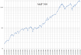 Logarithmic Chart Excel File S P 500 Daily Logarithmic Chart 1950 To 2016 Png