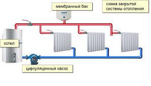Виды систем отопления классификация плюсы минусы Водяное отопление с циркуляционным насосом