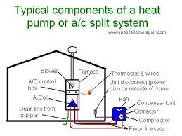 17 best images about ideas for the house preventive outside ac unit diagram adding an air conditioner to your home