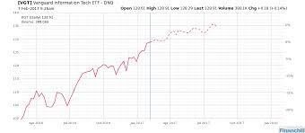 Vgt Etf Chart Pin By Financhill On Stock Market Diagram Stock Market