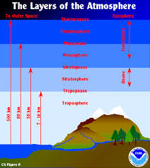 Layers Of Atmosphere Chart Earth Atmosphere Diagram The Earths Atmosphere This Unit