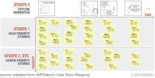 Ux User Story Template Your Best Agile User Story