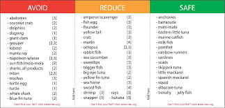 Sustainable Seafood Chart Seafood Guide Wwf Indonesia