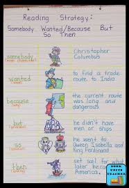 Character Change Anchor Chart Language Arts Anchor Charts Great For Upper Elementary