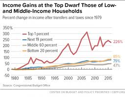 Us Income Disparity Chart A Guide To Statistics On Historical Trends In Income