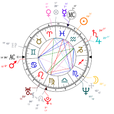 Astrology And Natal Chart Of Vince Neil Born On 1961 02 08