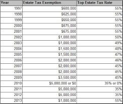Estate Tax Rate Chart Good Money Tax Estate Planning Changes For 2011 Beyiond