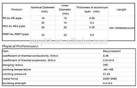 Pex Pipe Sizes In Mm