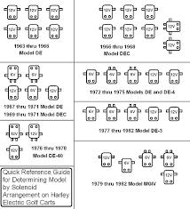 harley davidson serial number guide vintage golf cart parts inc
