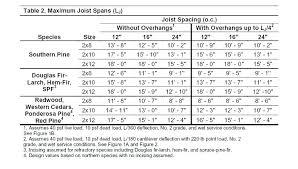 Dimensional Lumber Span Chart Deck Beam Span Table Douglas Fir Iranit Co