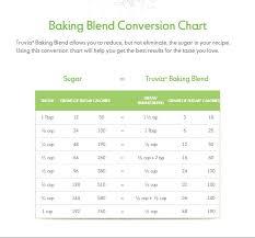 Thm Sweetener Conversion Chart Swerve 69 True Splenda Truvia Conversion Chart