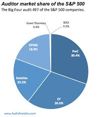 Kpmg Stock Chart Auditor Market Share Of The S P 500 Audit Analytics