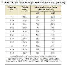 Pp Rope Weight Chart Tuf Kote Drill Line For The Oil Gas Industry In Australia
