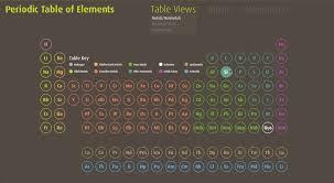 Interactive Periodic Table of Elements — hello janny design