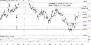 Gbp Usd Develops A Bullish Rectangle British Pound Vs Usd