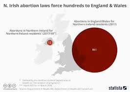 Ni Chart Chart Northern Irish Abortion Laws Force Hundreds To