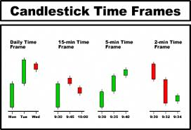Candlestick Chart Course Day Trading Technical Analysis Candlestick Chart Course