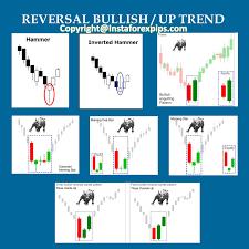 Bullish Reversal Candlestick Patterns Forex Signals