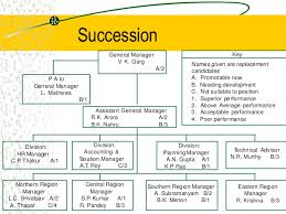 Succession Planning Template Excel Xls Resume Sample And Writing ...