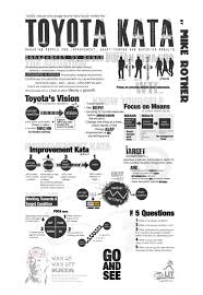 Toyota Kata - summary page of the book | Continuous Improvement ...