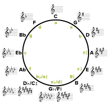 18 Genuine Circle Of Fifths Chart Violin