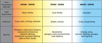 Light Bulb Color Chart Color Temperature Kelvin