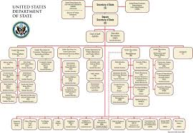 New York State Government Organizational Chart Overview Of Californias Executive Branch Of Government