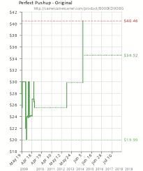 Perfect Pushup Original B000kdm3bg Amazon Price