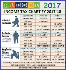 Income Tax Chart For 2017 18 Dop Core Solutions