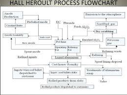 Aluminium Production Process