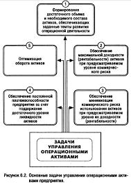 Бланк и а управление активами и капиталом предприятия Управление оборотным капиталом управление