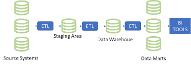 Enterprise Data Warehouse Why The Enterprise Data Warehouse Will No Longer Suffice In Our Data