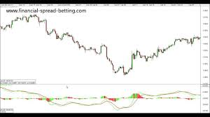 How To Interpret The Macd On A Trading Chart