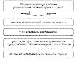 Условия труда Реферат Принципы разработки рациональных режимов труда и отдыха а также требования к графикам сменности приведены на рис 5 и 6 соответственно