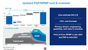 Chevron Hikes Tengiz Project Cost To 45 2 Billion Oil