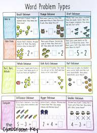How To Teach Difficult Word Problems Like A Boss Math