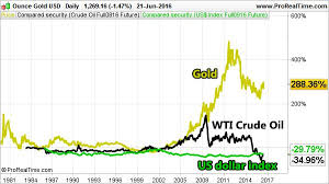 Gold Oil And The Us Dollar The Three Pillars Of Modern Markets