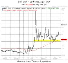 Geron Options Volume Soars As Traders Play Detective